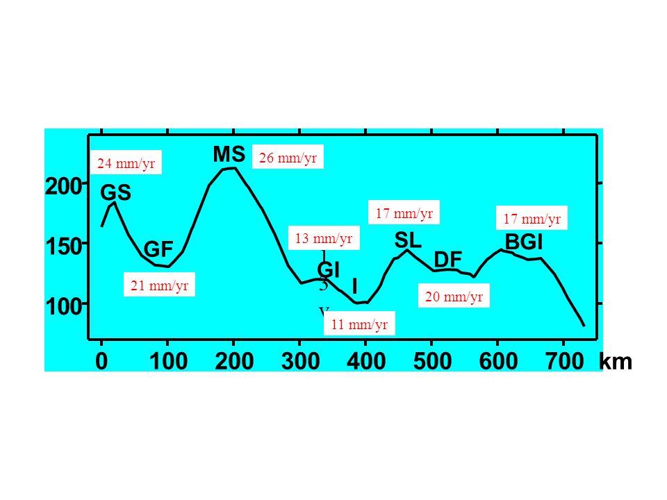 GS GF. MS. GI. I. SL. DF. BGI. 100. 200. 300. 400. 500. 600. 700 km. 1. 5. 2. 24 mm/yr.