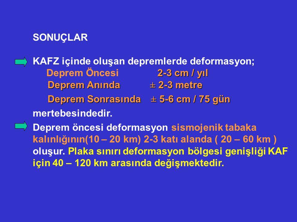 SONUÇLAR KAFZ içinde oluşan depremlerde deformasyon; Deprem Öncesi 2-3 cm / yıl. Deprem Anında ± 2-3 metre.