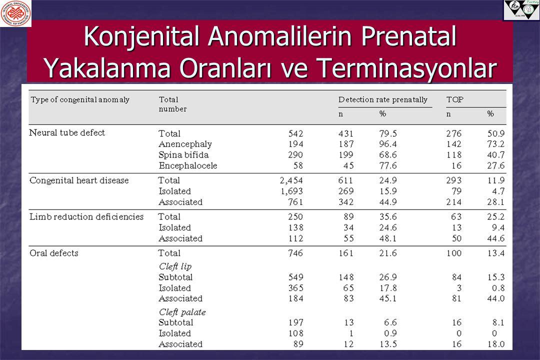 Konjenital Anomalilerin Prenatal Yakalanma Oranları ve Terminasyonlar