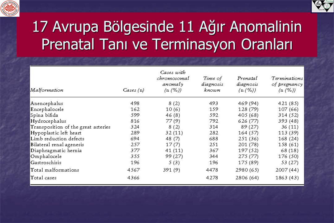 17 Avrupa Bölgesinde 11 Ağır Anomalinin Prenatal Tanı ve Terminasyon Oranları