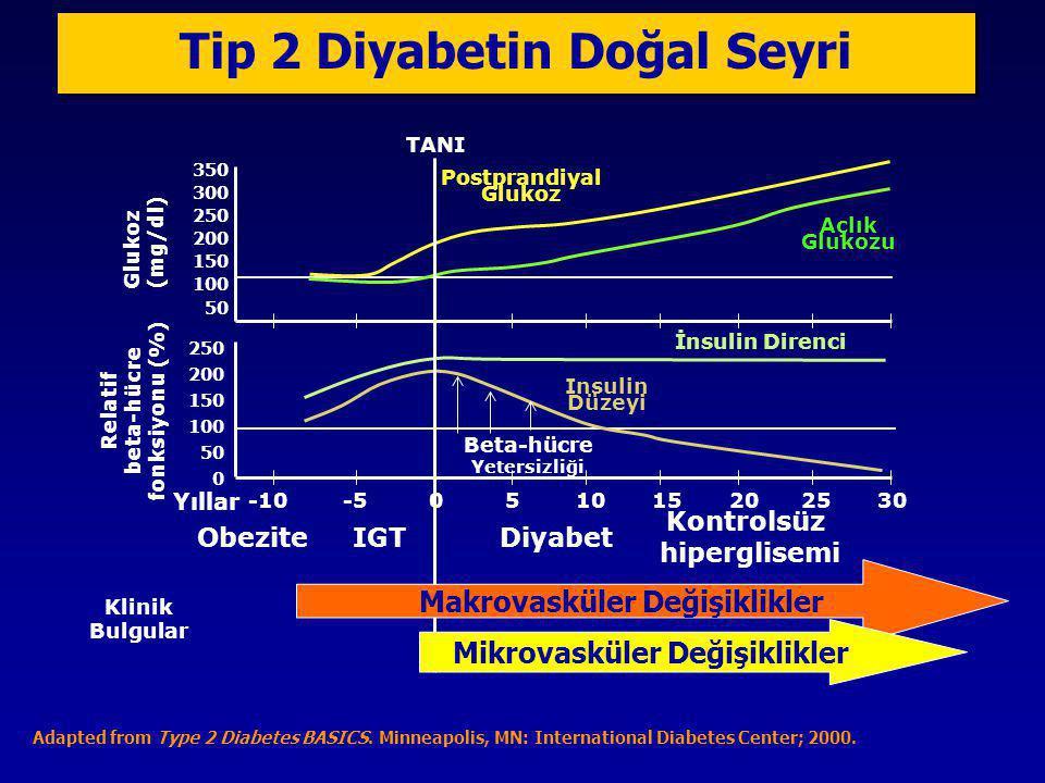 Tip 2 Diyabetin Doğal Seyri