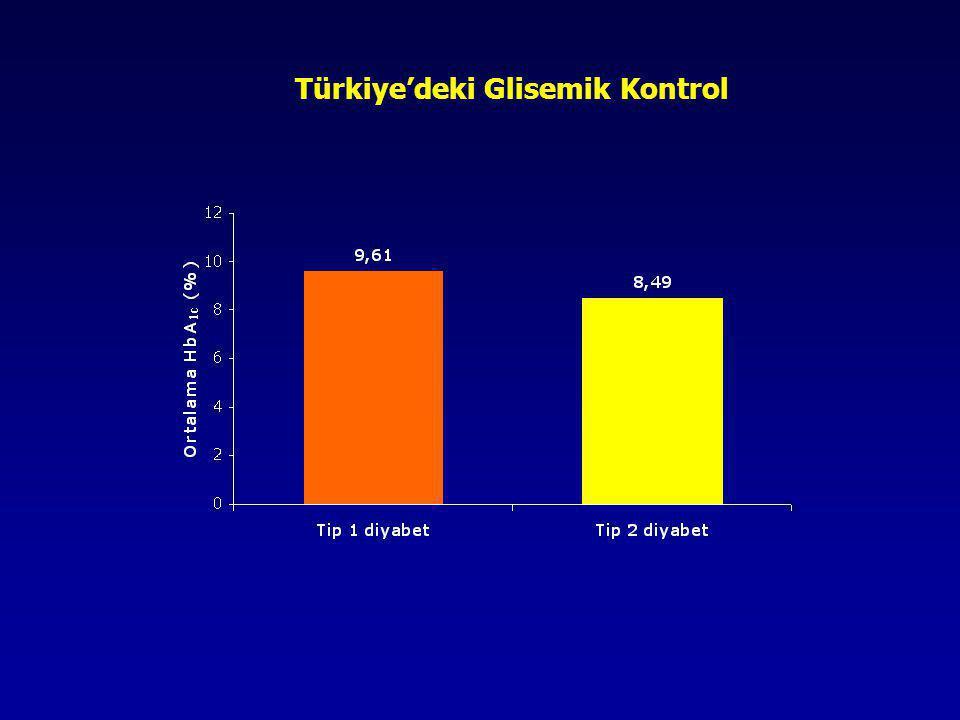 Türkiye'deki Glisemik Kontrol