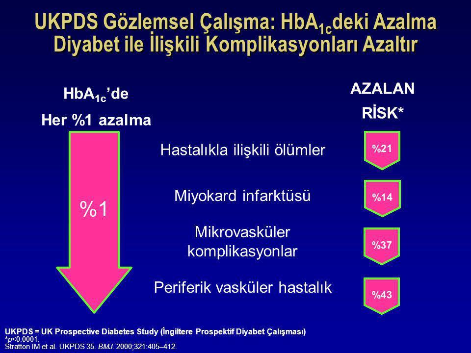 UKPDS Gözlemsel Çalışma: HbA1cdeki Azalma Diyabet ile İlişkili Komplikasyonları Azaltır