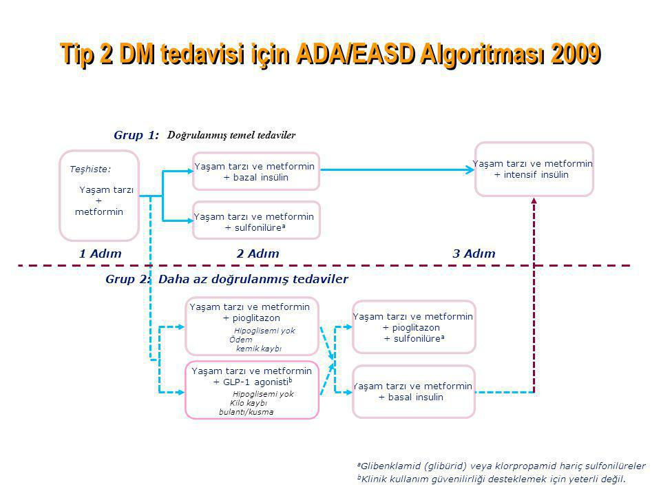 Tip 2 DM tedavisi için ADA/EASD Algoritması 2009