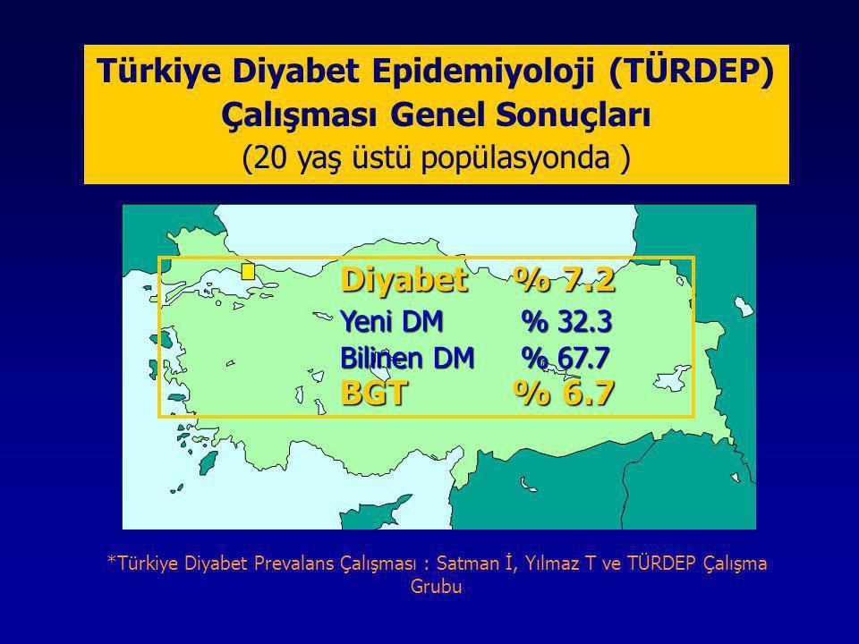 Türkiye Diyabet Epidemiyoloji (TÜRDEP) Çalışması Genel Sonuçları (20 yaş üstü popülasyonda )
