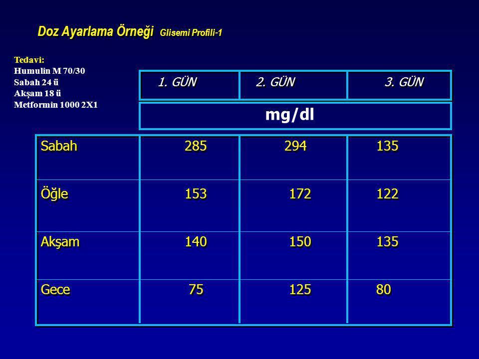 Doz Ayarlama Örneği Glisemi Profili-1
