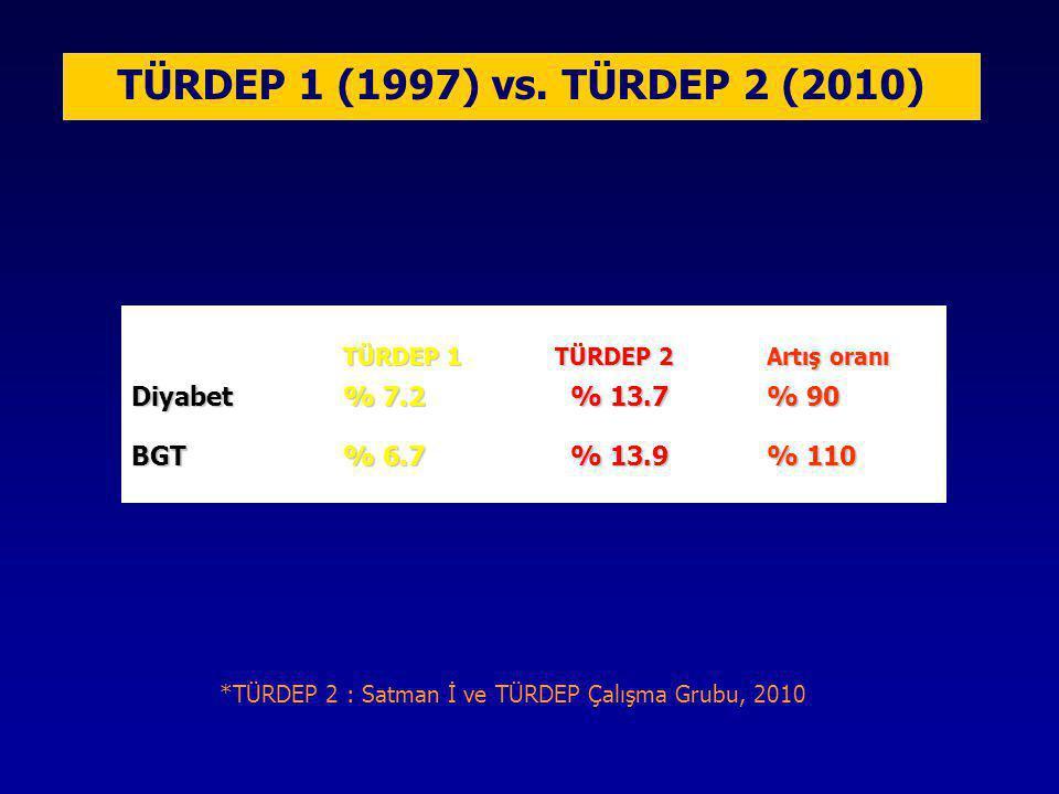 *TÜRDEP 2 : Satman İ ve TÜRDEP Çalışma Grubu, 2010