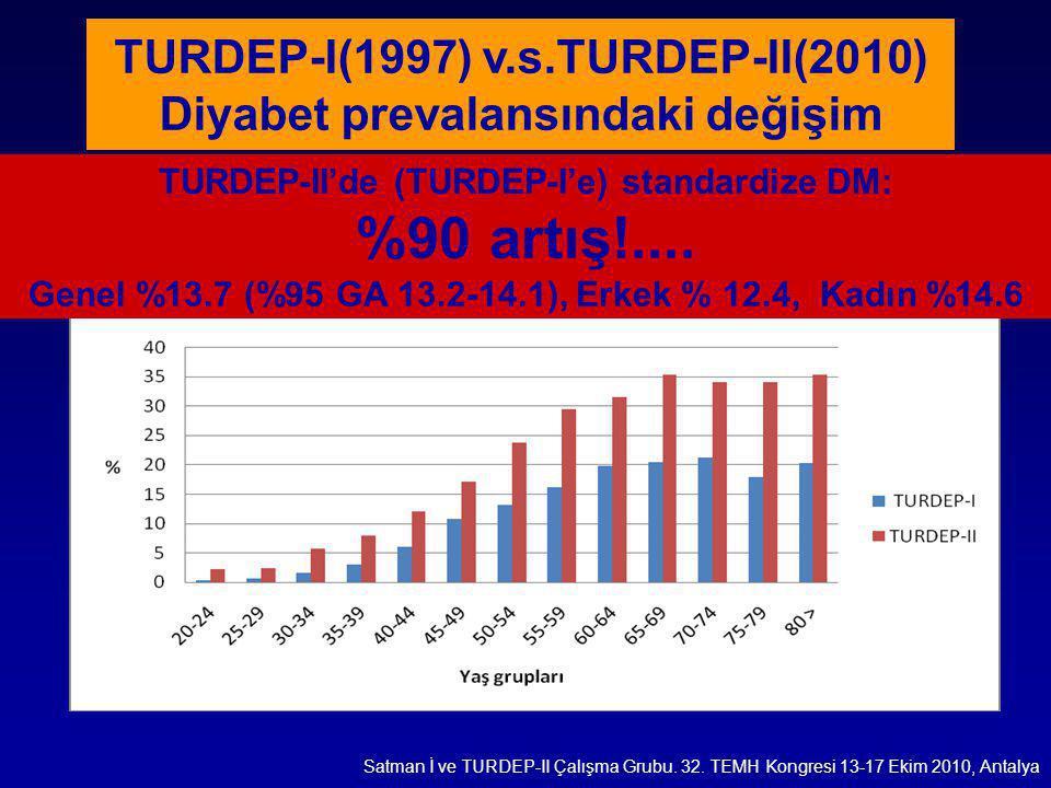 TURDEP-I(1997) v.s.TURDEP-II(2010) Diyabet prevalansındaki değişim