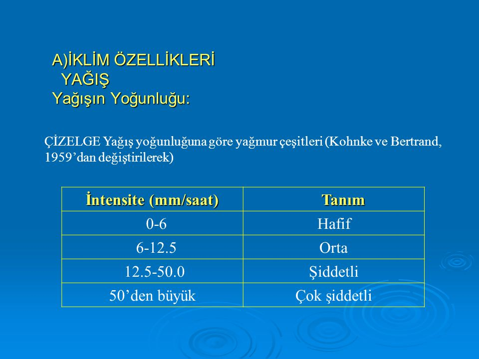 İntensite (mm/saat) Tanım