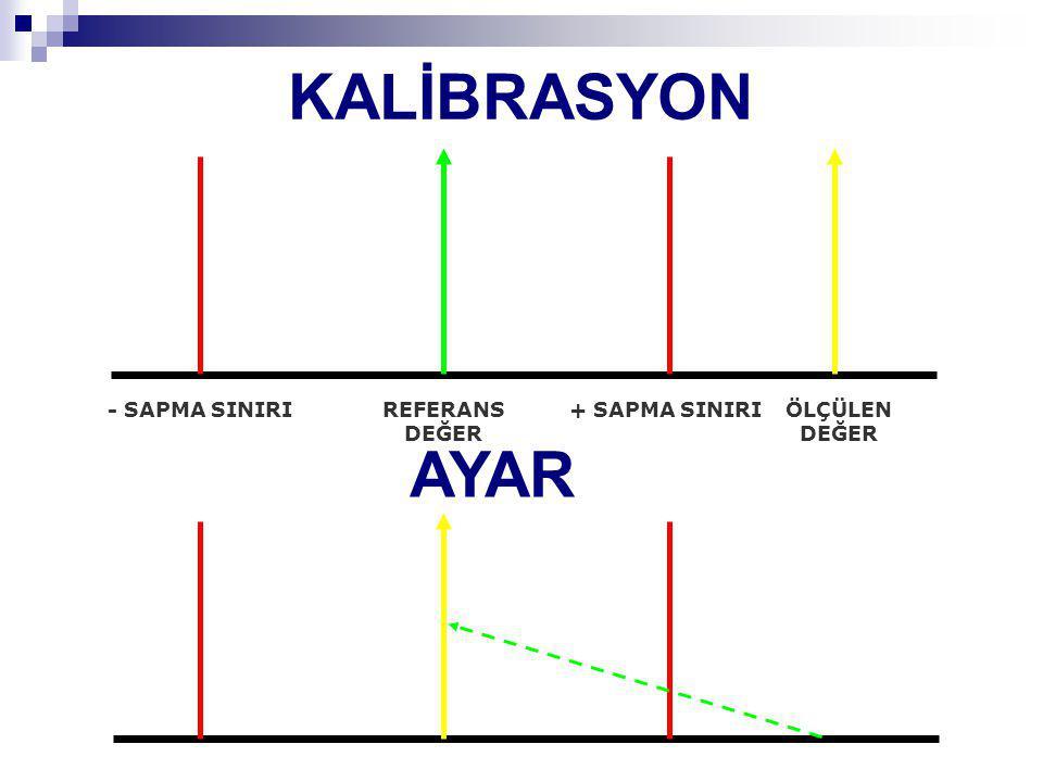 KALİBRASYON AYAR - SAPMA SINIRI REFERANS DEĞER + SAPMA SINIRI
