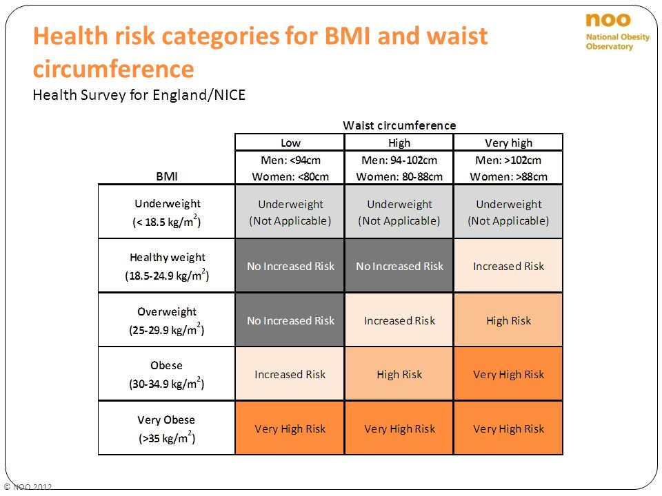 Health risk categories for BMI and waist circumference