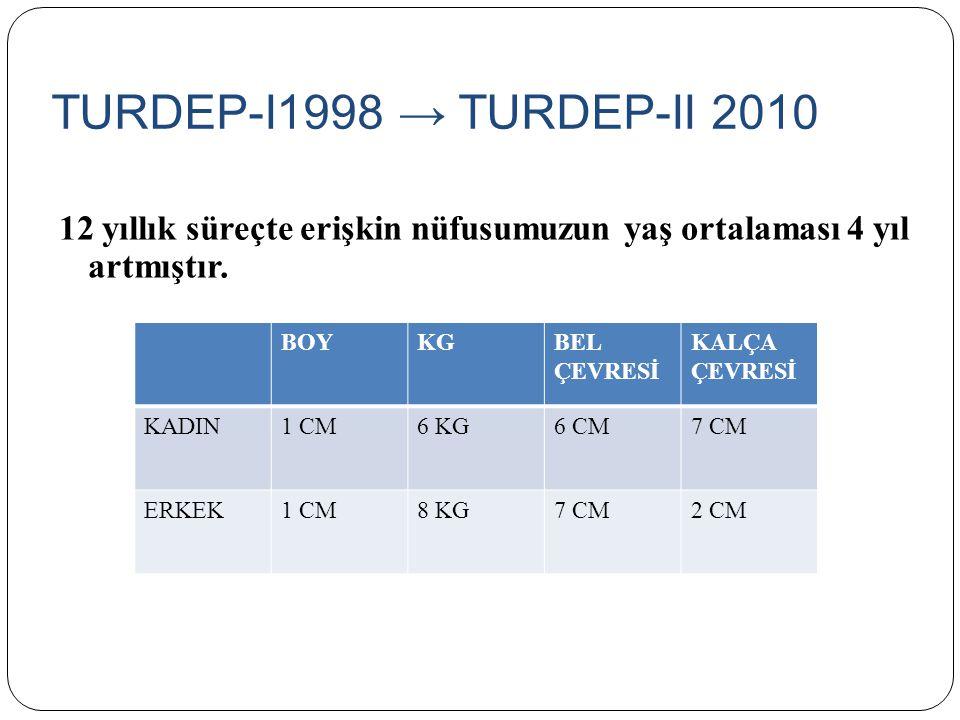 TURDEP-I1998 → TURDEP-II 2010 12 yıllık süreçte erişkin nüfusumuzun yaş ortalaması 4 yıl artmıştır.