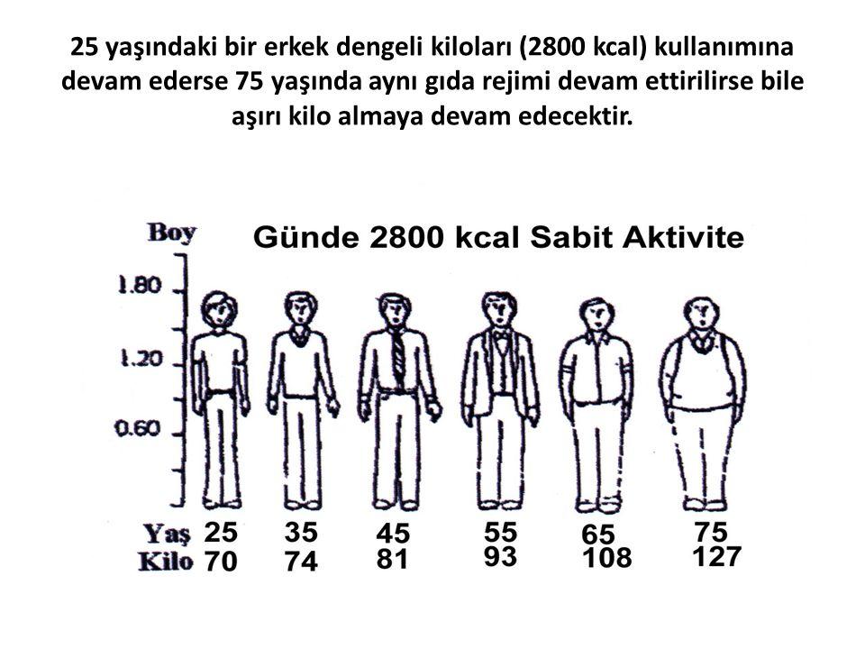 25 yaşındaki bir erkek dengeli kiloları (2800 kcal) kullanımına devam ederse 75 yaşında aynı gıda rejimi devam ettirilirse bile aşırı kilo almaya devam edecektir.