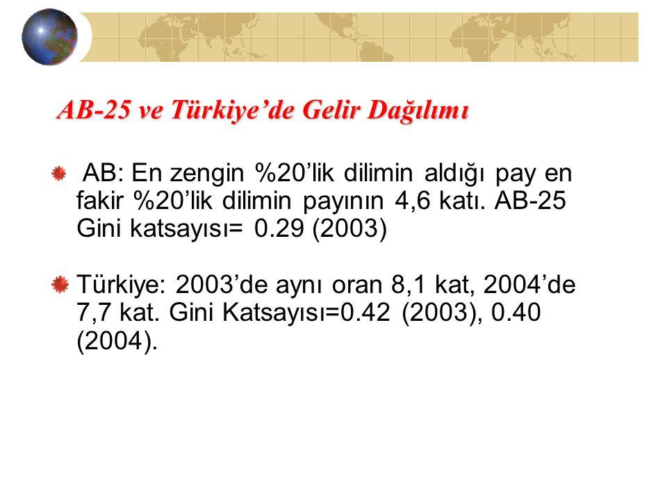 AB-25 ve Türkiye'de Gelir Dağılımı