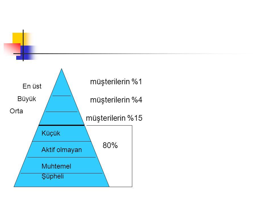 müşterilerin %1 En üst müşterilerin %4 müşterilerin %15 80% Büyük Orta