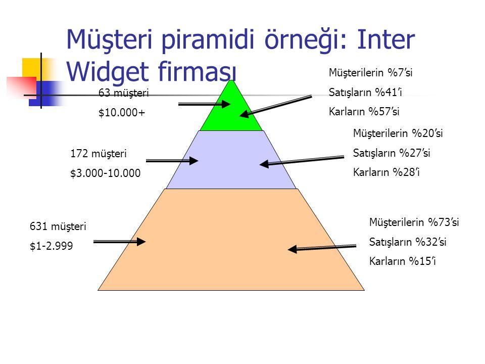 Müşteri piramidi örneği: Inter Widget firması
