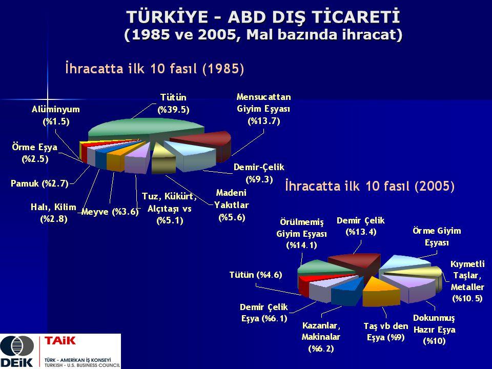 TÜRKİYE - ABD DIŞ TİCARETİ (1985 ve 2005, Mal bazında ihracat)