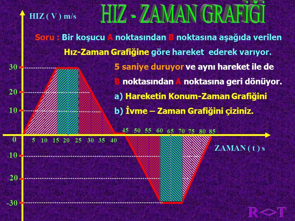 HIZ - ZAMAN GRAFİĞİ R <> T 30 20 10 -10 -20 HIZ ( V ) m/s