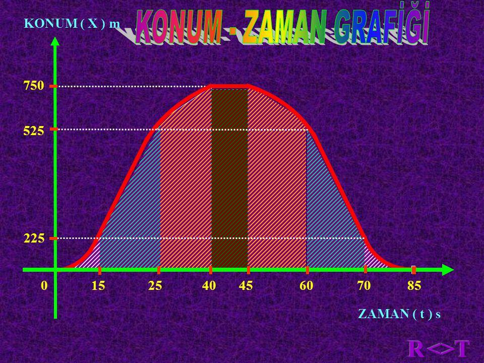 KONUM - ZAMAN GRAFİĞİ R <> T KONUM ( X ) m 750 525 225