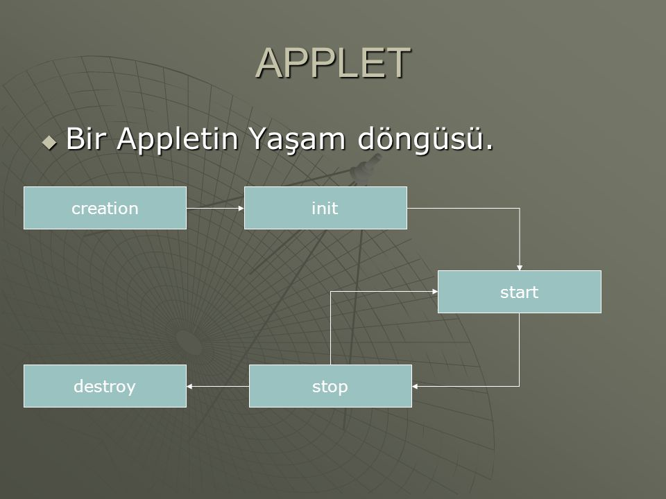 APPLET Bir Appletin Yaşam döngüsü. creation init start destroy stop