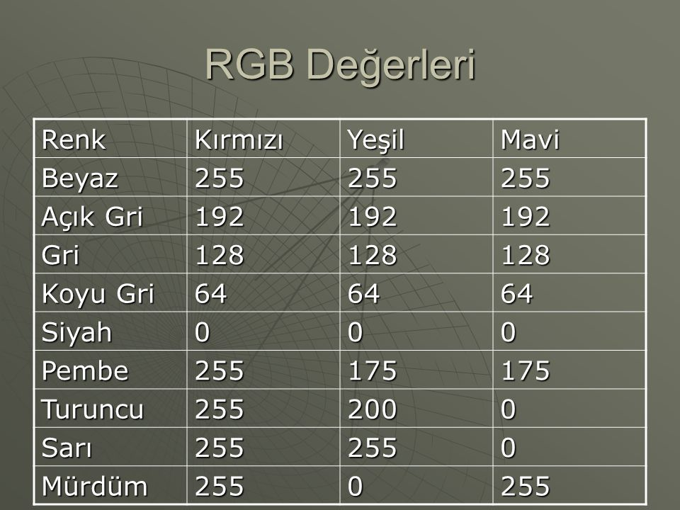 RGB Değerleri Renk Kırmızı Yeşil Mavi Beyaz 255 Açık Gri 192 Gri 128