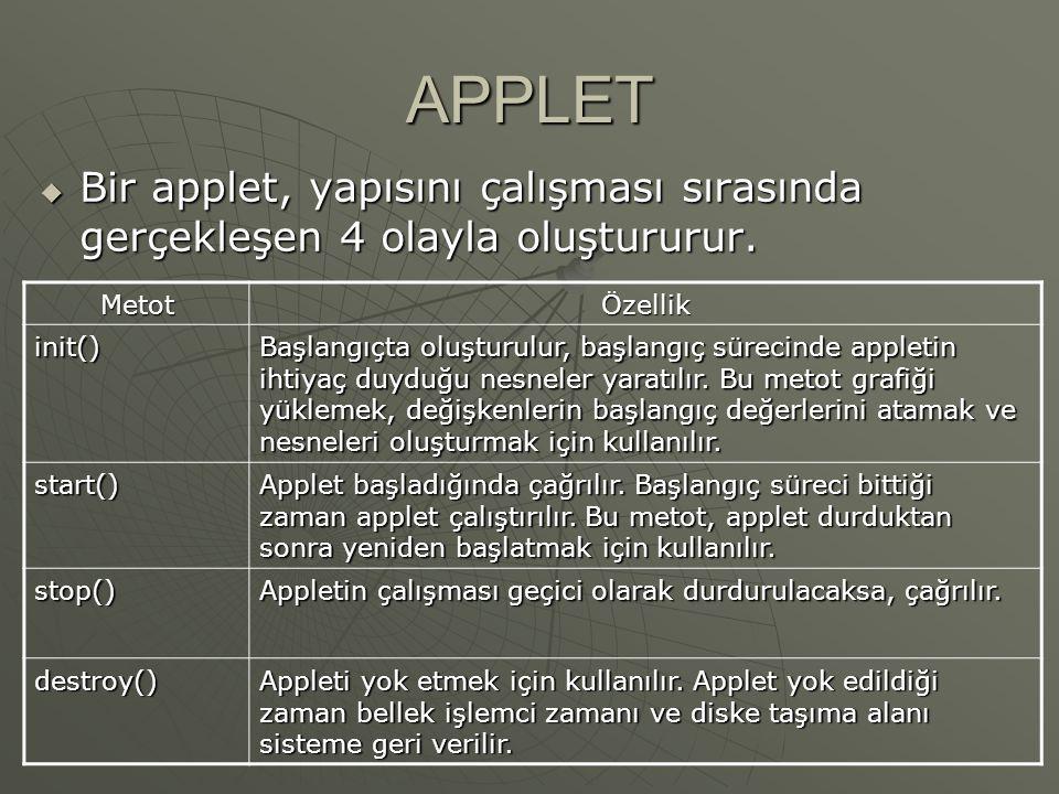 APPLET Bir applet, yapısını çalışması sırasında gerçekleşen 4 olayla oluştururur. Metot. Özellik.