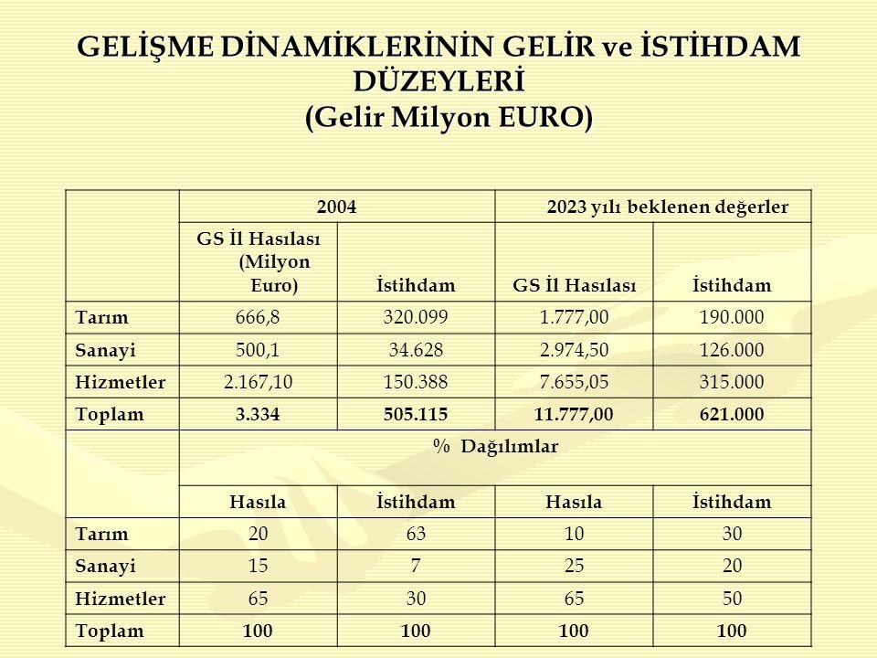 GELİŞME DİNAMİKLERİNİN GELİR ve İSTİHDAM DÜZEYLERİ (Gelir Milyon EURO)