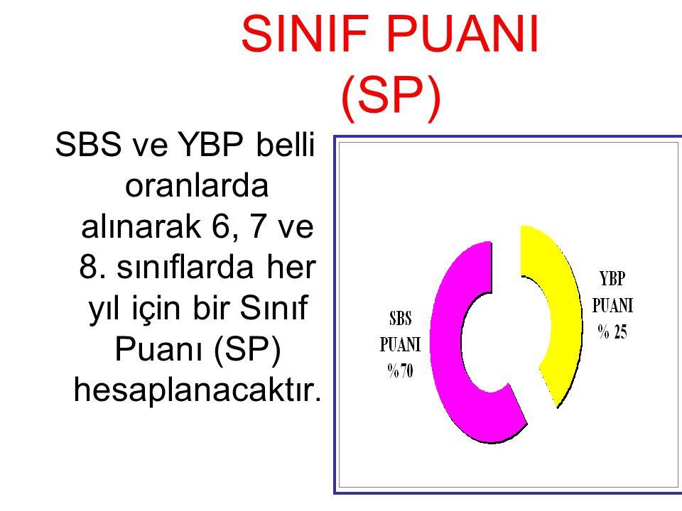SINIF PUANI (SP) SBS ve YBP belli oranlarda alınarak 6, 7 ve 8.