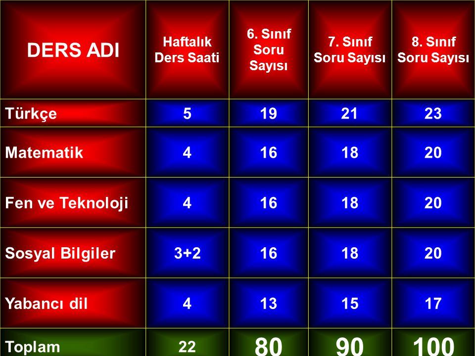 80 90 100 DERS ADI Türkçe 5 19 21 23 Matematik 4 16 18 20