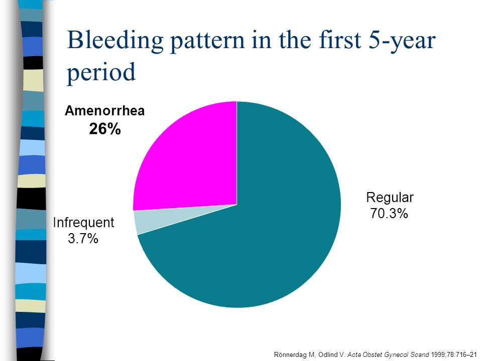 Bleeding pattern in the first 5-year period