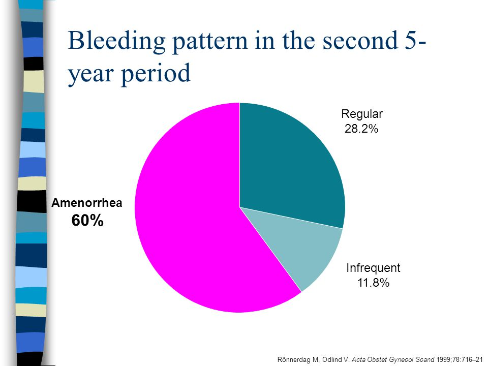 Bleeding pattern in the second 5-year period