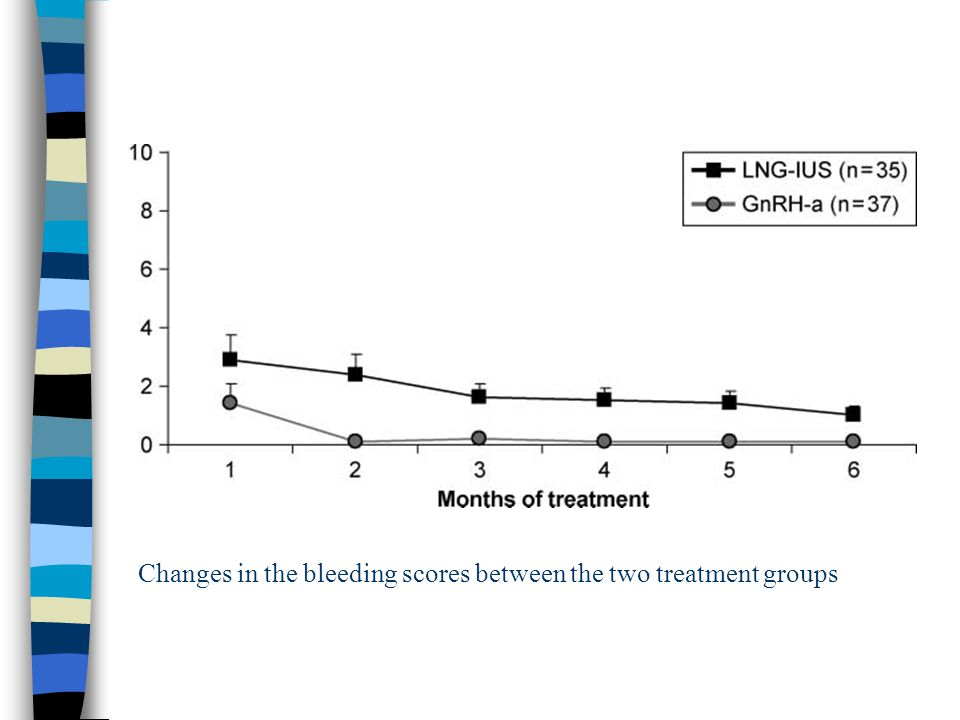 Changes in the bleeding scores between the two treatment groups