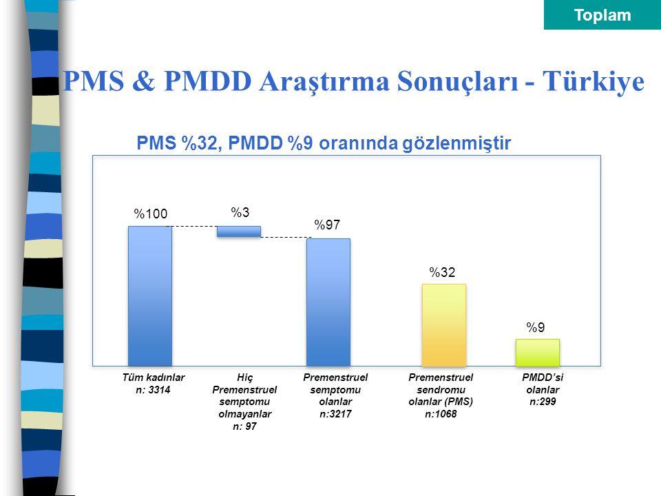 PMS & PMDD Araştırma Sonuçları - Türkiye