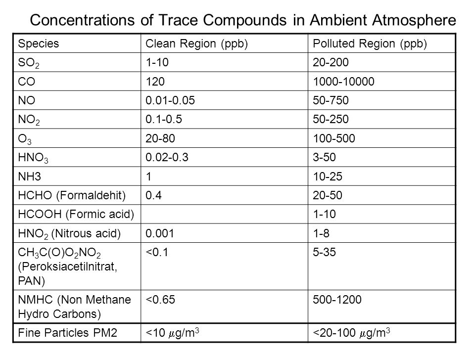 Concentrations of Trace Compounds in Ambient Atmosphere