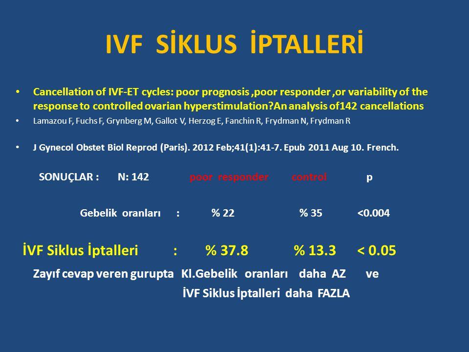 IVF SİKLUS İPTALLERİ SONUÇLAR : N: 142 poor responder control p