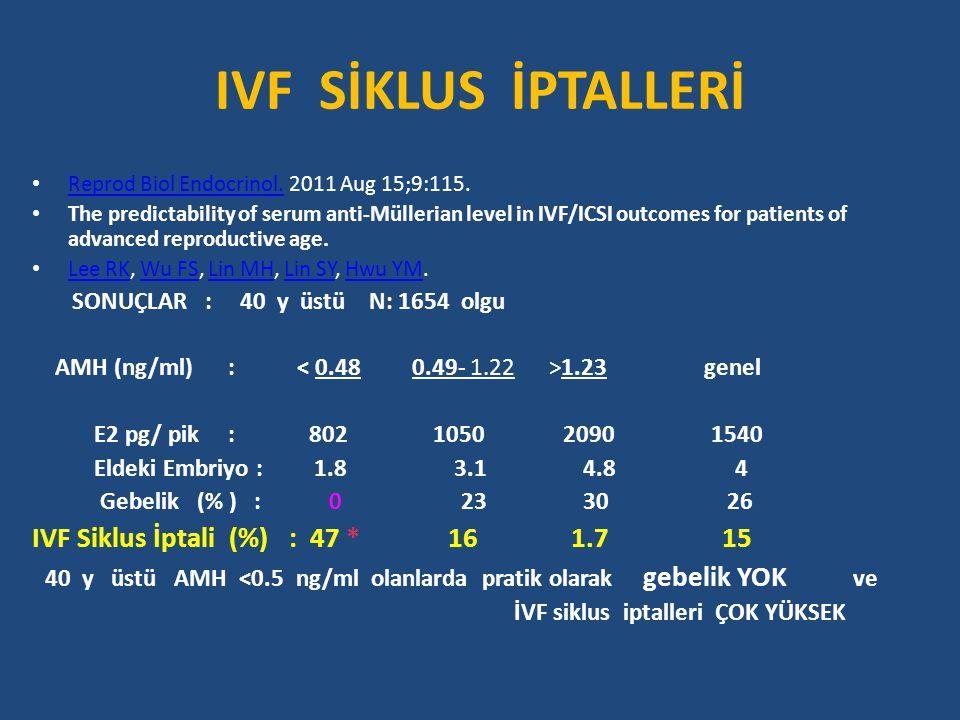 IVF SİKLUS İPTALLERİ IVF Siklus İptali (%) : 47 * 16 1.7 15