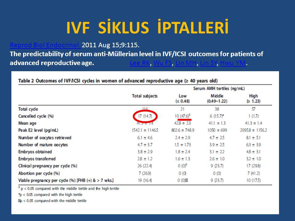 IVF SİKLUS İPTALLERİ Reprod Biol Endocrinol. 2011 Aug 15;9:115.