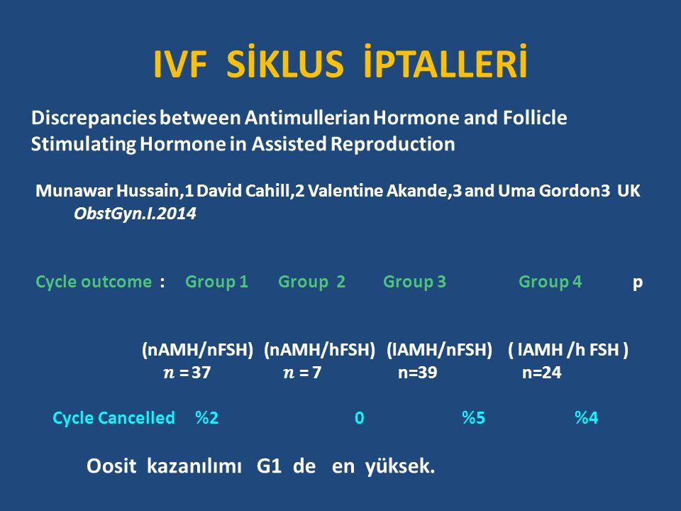 IVF SİKLUS İPTALLERİ Discrepancies between Antimullerian Hormone and Follicle. Stimulating Hormone in Assisted Reproduction.