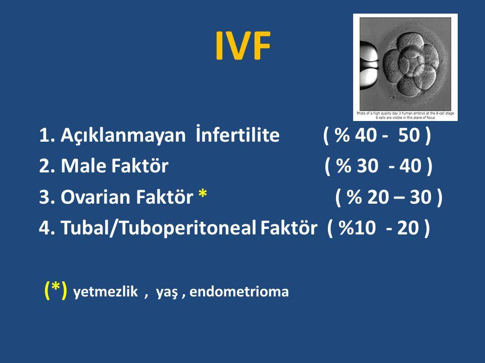 IVF IVF ENDİKASYONLARI : 1. Açıklanmayan İnfertilite ( % 40 - 50 )