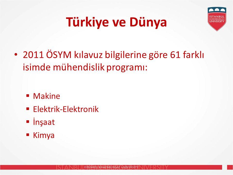 Türkiye ve Dünya 2011 ÖSYM kılavuz bilgilerine göre 61 farklı isimde mühendislik programı: Makine.