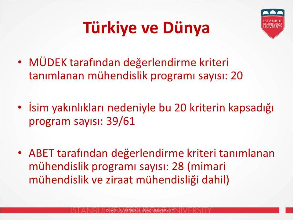 Türkiye ve Dünya MÜDEK tarafından değerlendirme kriteri tanımlanan mühendislik programı sayısı: 20.