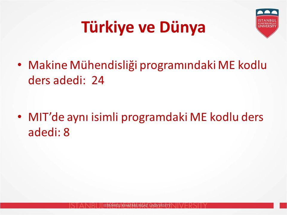 Türkiye ve Dünya Makine Mühendisliği programındaki ME kodlu ders adedi: 24.
