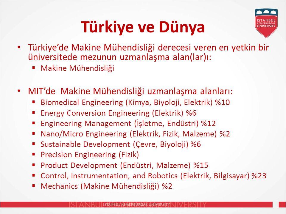 Türkiye ve Dünya Türkiye'de Makine Mühendisliği derecesi veren en yetkin bir üniversitede mezunun uzmanlaşma alan(lar)ı: