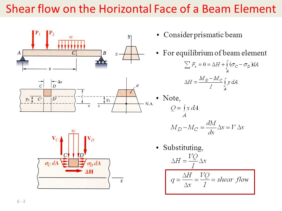 Shear flow on the Horizontal Face of a Beam Element