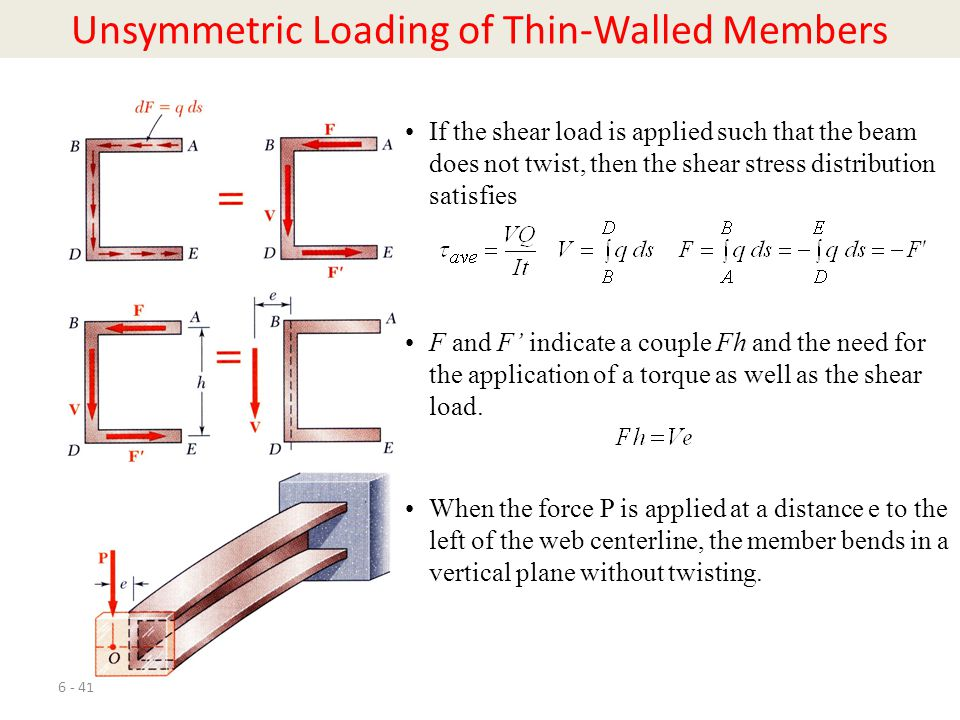 Unsymmetric Loading of Thin-Walled Members
