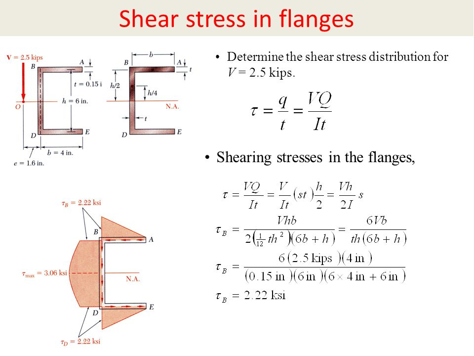 Shear stress in flanges