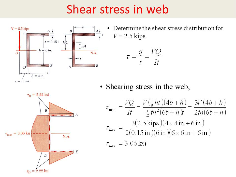 Shear stress in web Shearing stress in the web,