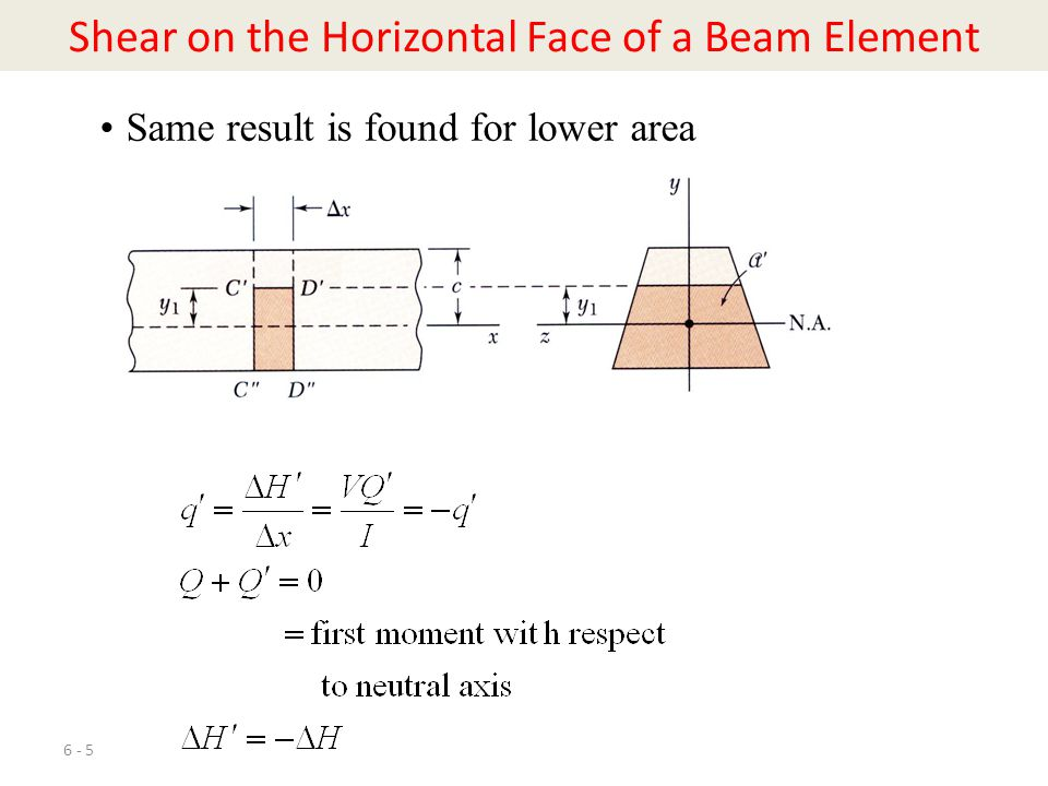 Shear on the Horizontal Face of a Beam Element