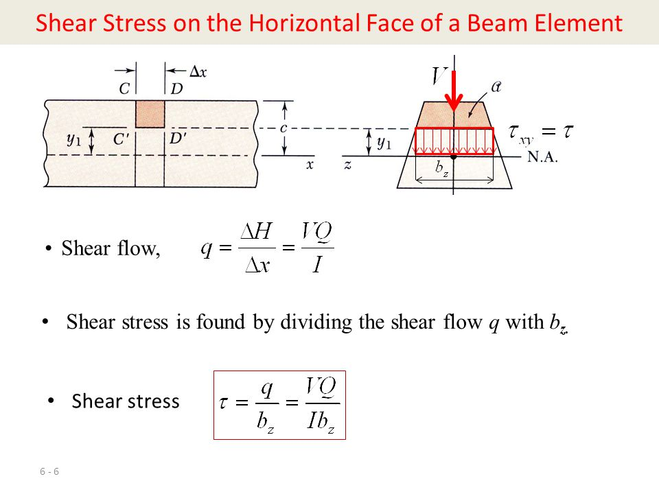Shear Stress on the Horizontal Face of a Beam Element