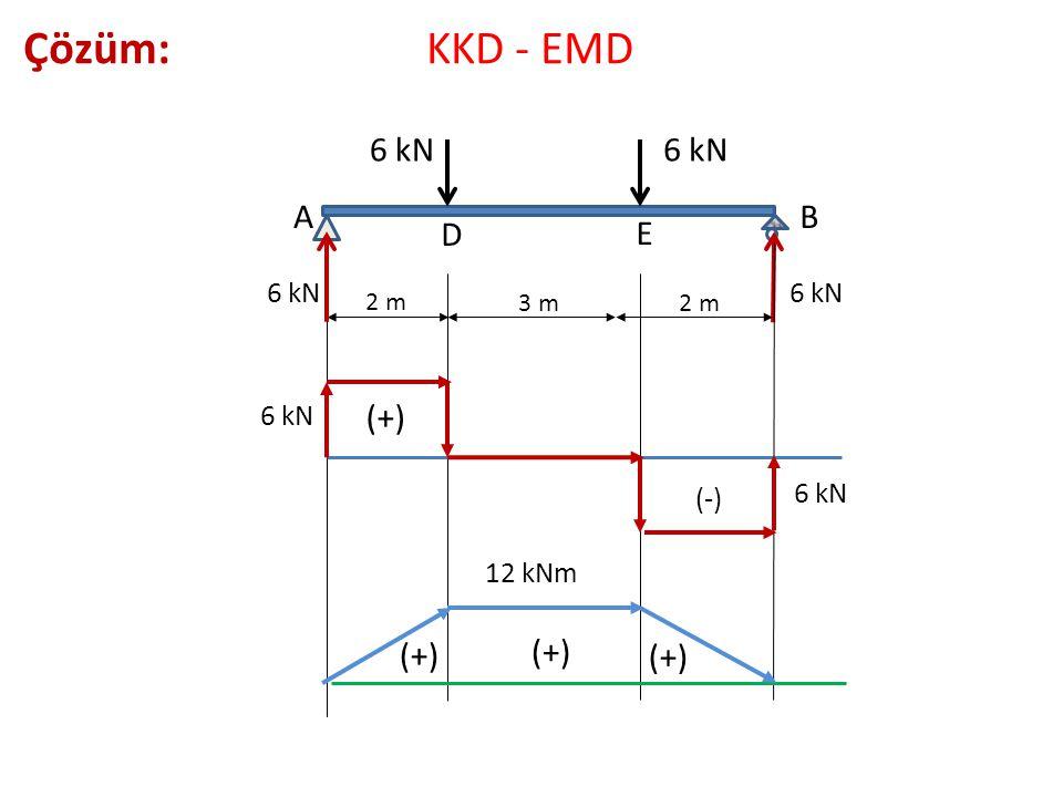 Çözüm: KKD - EMD 6 kN 6 kN A B D E (+) (+) (+) (+) 6 kN 6 kN 6 kN (-)